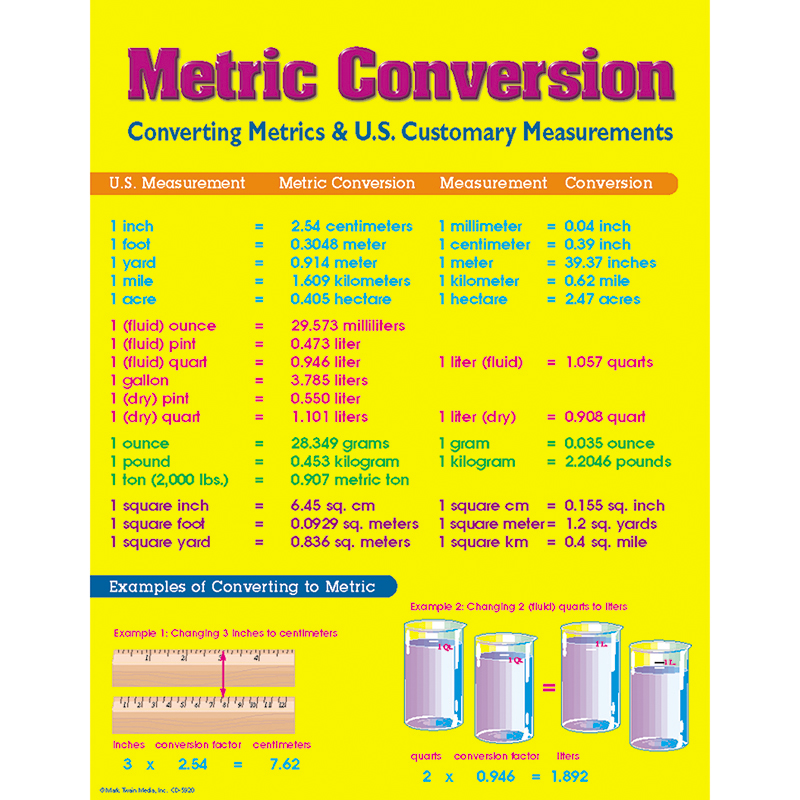 Math Metric Conversion Chart