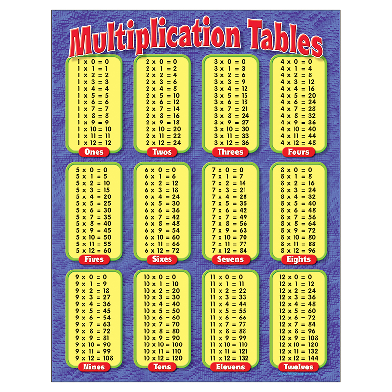 Worksheets Maths Tables 11 To 20 chart multiplication tables gr ebay image is loading gr